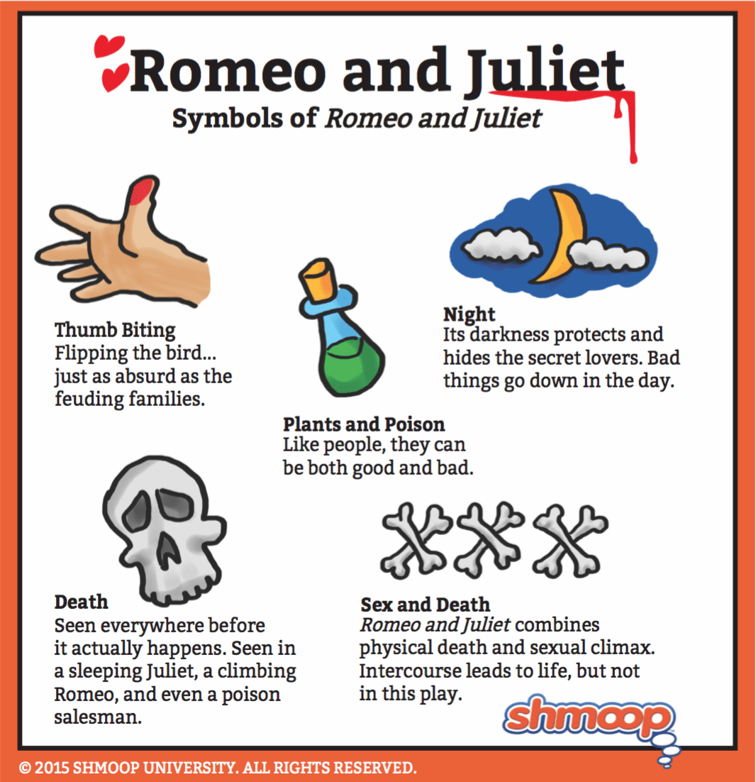Image Result For Romeo And Juliet Act Scene Languageysis