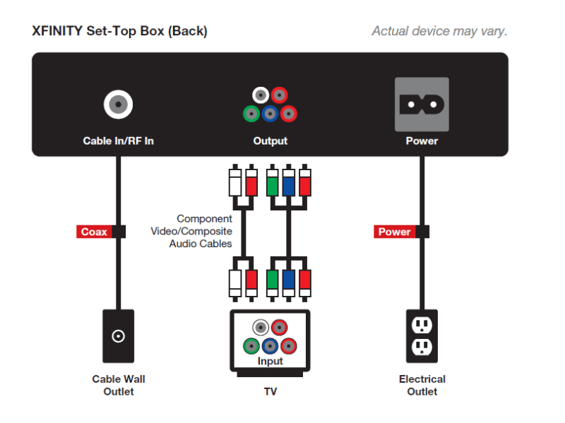 comcast xfinity wiring diagram comcast x1 wiring diagram how to set up xfinity cable box and modem | howsto.co #5
