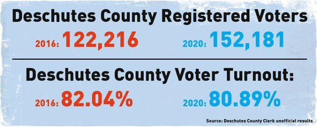 Deschutes County registered voters numbers went up in 2020 but turnout decreased this year. - DARRIS HURST