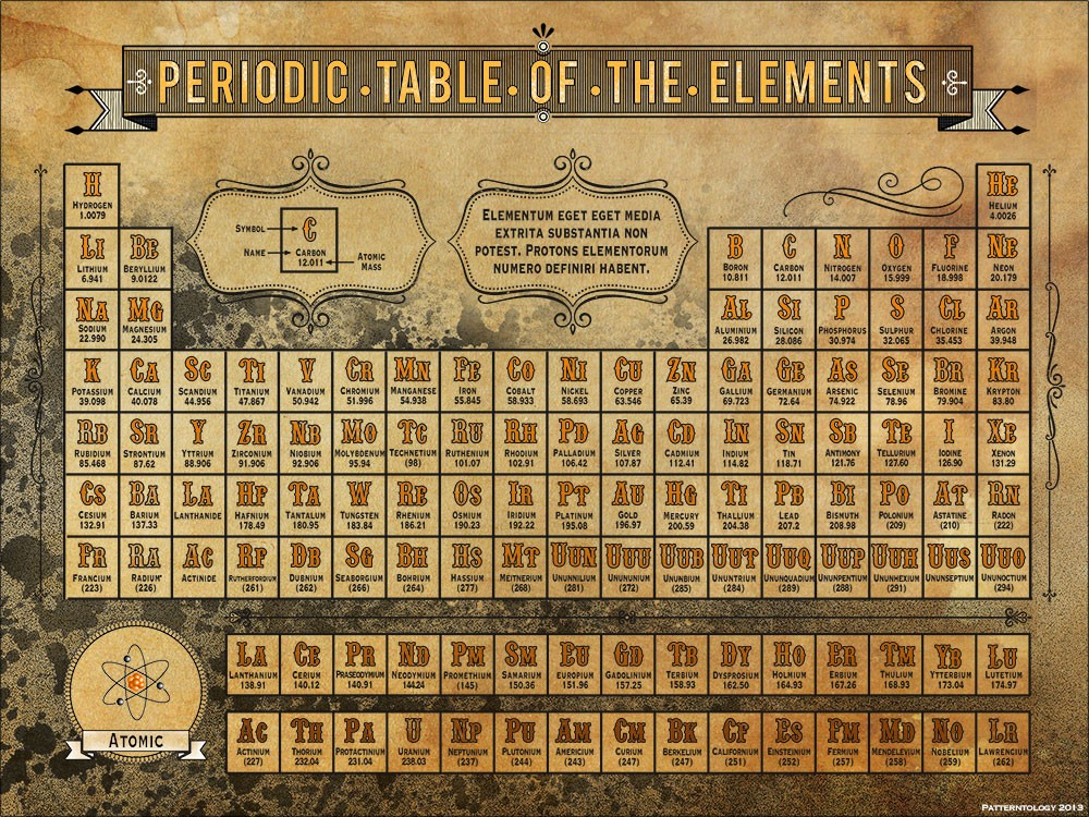 Elements Official Table Periodic