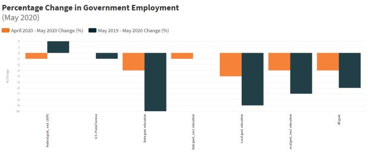 Changes in government employment, May 2020