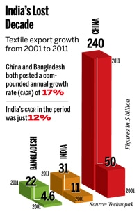 Textile export from 2001 to 2011 in India