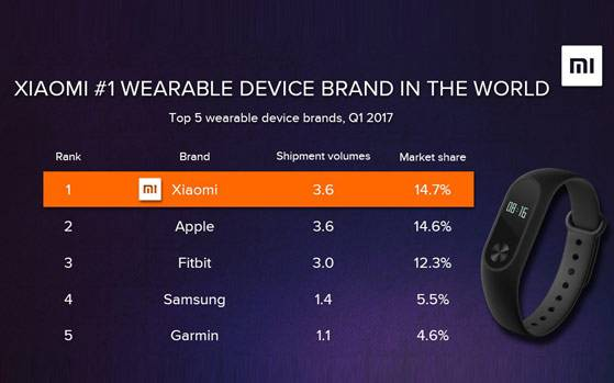 Wearable Market Share Stats