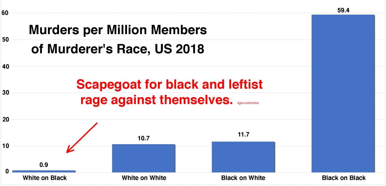 black-racism