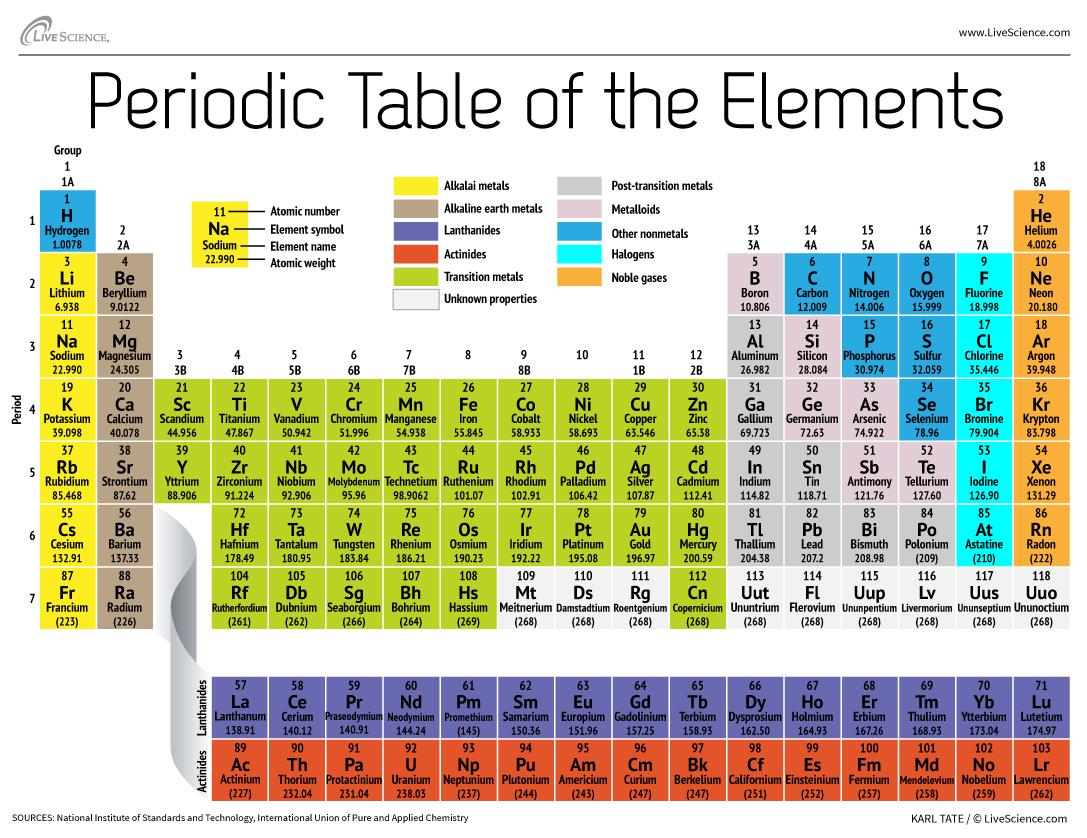 Cgp periodic table choice image periodic table images gcse chemistry periodic table gallery periodic table images 30 printable periodic tables gamestrikefo choice image gamestrikefo Image collections