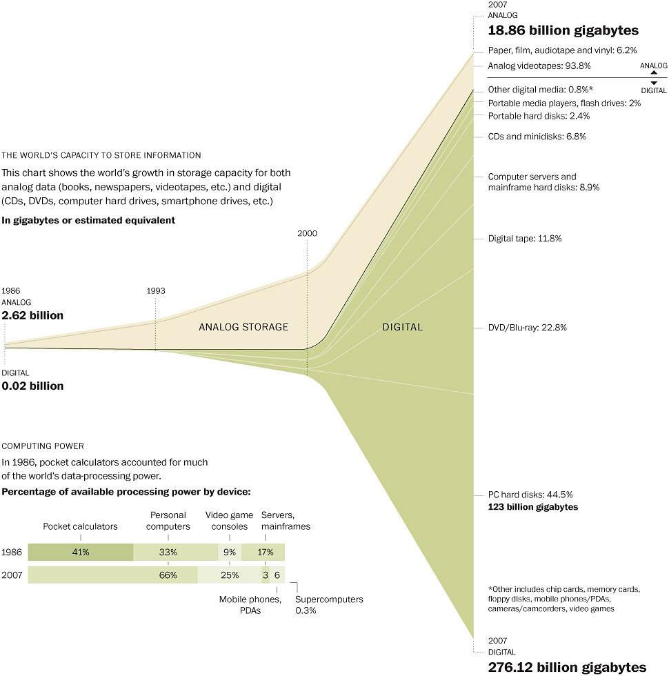 La era de la información digital (Fuente: http://www.washingtonpost.com/wp-dyn/content/graphic/2011/02/11/GR2011021100614.html)