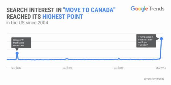 Google for Move to Canada