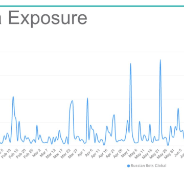 Image: The overall rate of media exposure for the Russian troll and bot accounts held fairly steady throughout 2016.