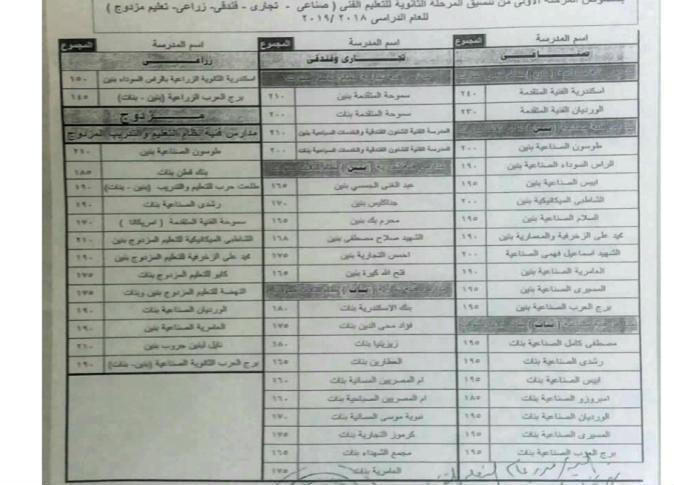 محافظ الإسكندرية يعتمد تنسيق المرحلة الأولى للثانوي الفني