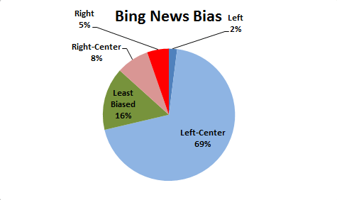 Bing News Bias