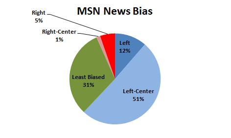 MSN Bias