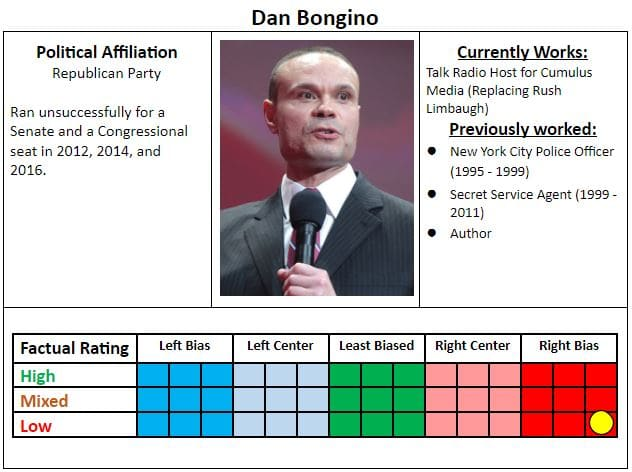 Overall, we rate Dan Bongino Far-Right Biased based on editorial positions that strongly favor the Right. We also rate him low for factual reporting due to rejecting the consensus of science on some issues as well as numerous failed fact checks.