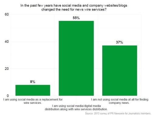 PRNJ survey - social media for co news