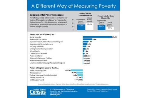 Source: PRNewsFoto: US Census Bureau