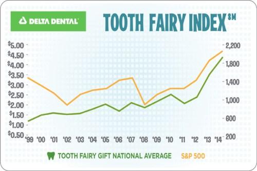 Source: PRNewsFoto/Delta Dental