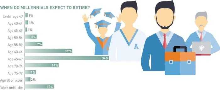 expect_to_retire_usa