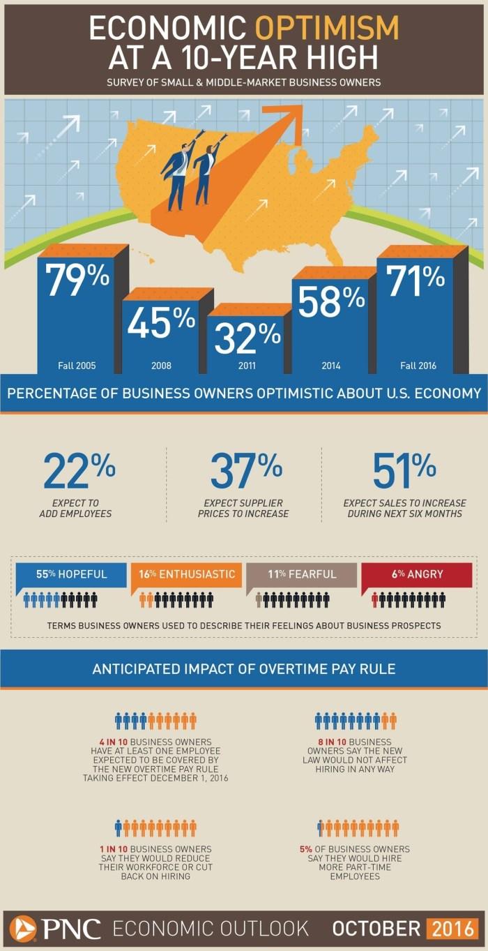PNC Economic Outlook Infographic