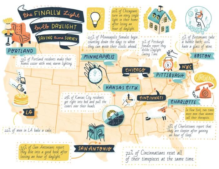 Finally Light Bulb Day Light Savings Time Graphic Infographic
