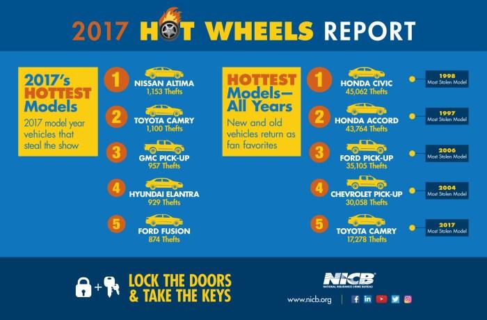 NICB 2017 Hot Wheels Report