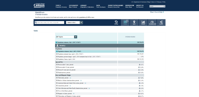 U S Census Bureau QuickFacts