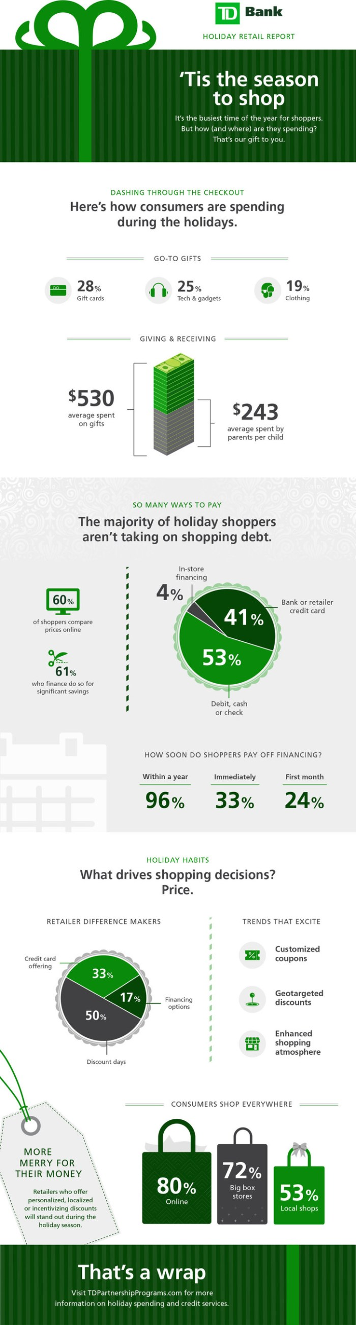 TD Bank Holiday Shopping Infographic