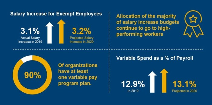Aon infographic of 2020 salary predictions