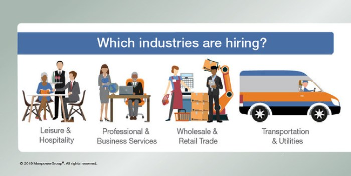 ManpowerGroup Employment Outlook graphic - Which Industries are Hiring?