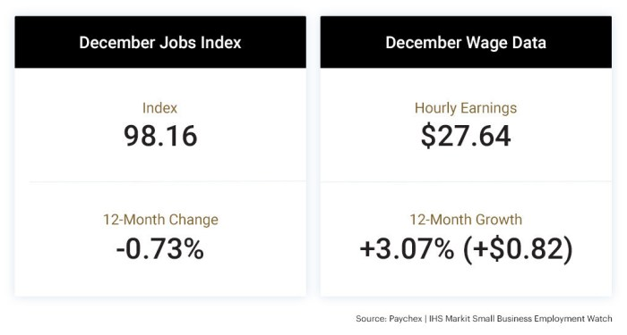 Paychex Dec 2019 Jobs Index and Wage Data graphic