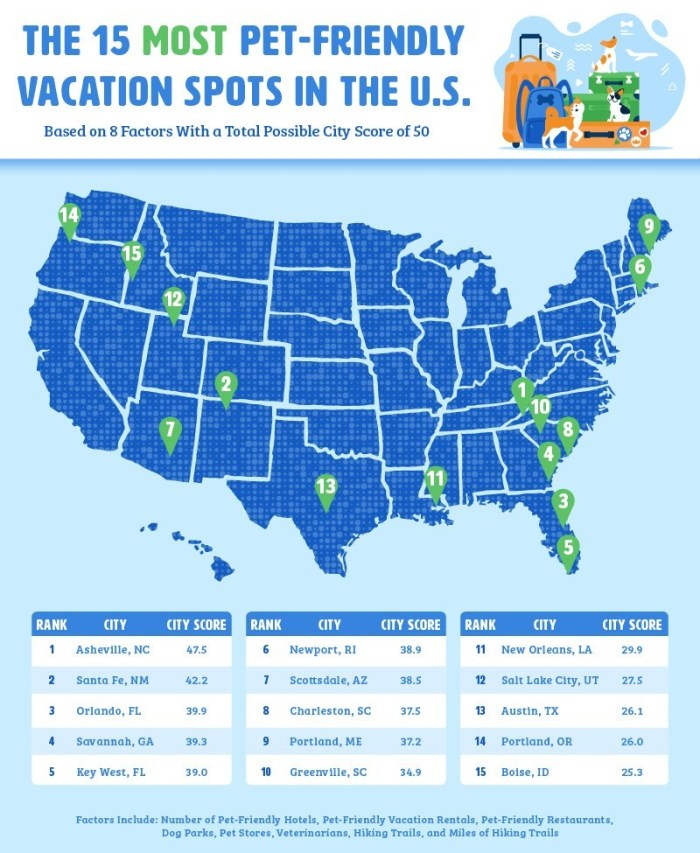 Upgraded Points -- 15 Most Pet-Friendly Vacation Spots in the U.S. infographic