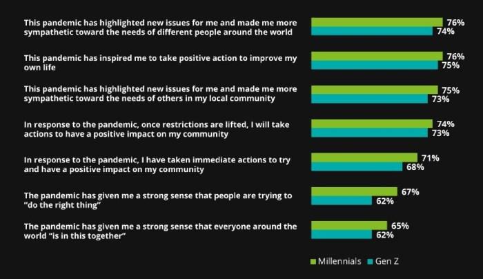 2020 Deloitte Global Millennial Survey infographic