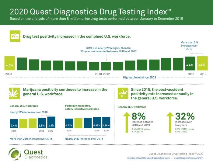 2020 Quest Diagnostics Drug Testing Index infographic