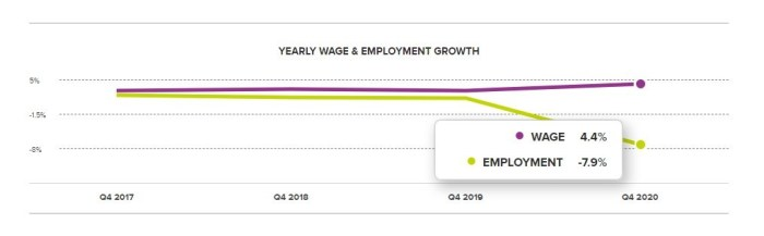 ADP Research Institute yearly wage and employment growth infographic
