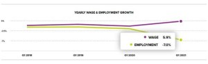ADP Yearly Wage and Employment Growth March 2021 chart