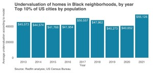 Redfin Undervaluation of Black Neighborhood Homes graph