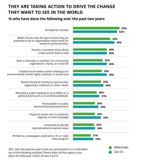 Deloitte Global Millennial and Gen Z Survey infographic