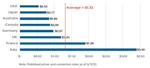 International postage rates chart