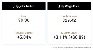 Paychex Small Business Jobs Index July 2021