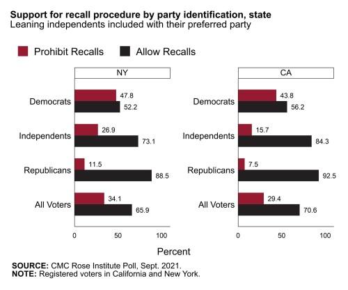 CMC Rose Institute Voter Attitude Poll infographic