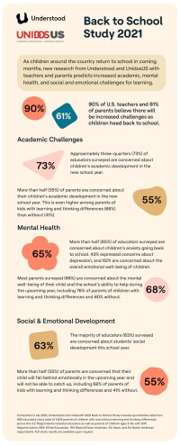 Understood 2021 Back to School Study Infographic