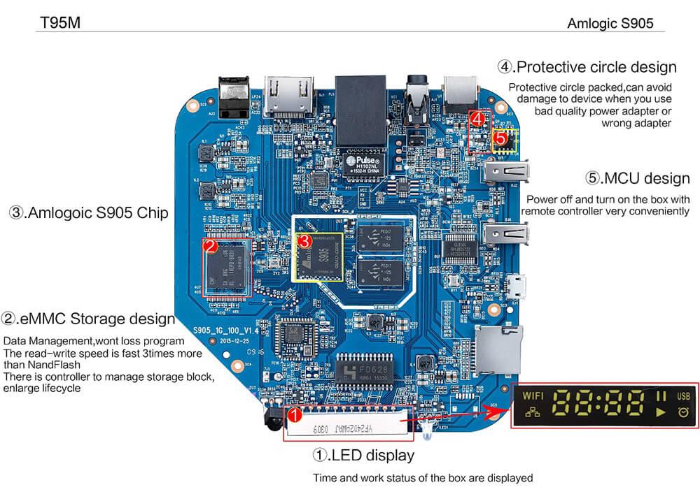 T95M Amlogic S905 Android 5.1 4K TV BOX 1G/8G 802.11 b/g/n LAN KODI HDMI