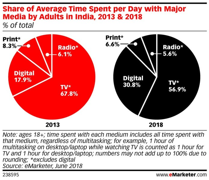 Image-eMarketer-Research-More-Time-Spend-On-Media-In-India-In-2018-MediaBrief.com