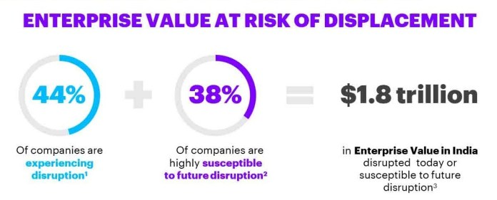 image-70%-of-Indian-Enterprises-affected-by-disruption-Accenture-Disruptability-Index-Mediabrief-1