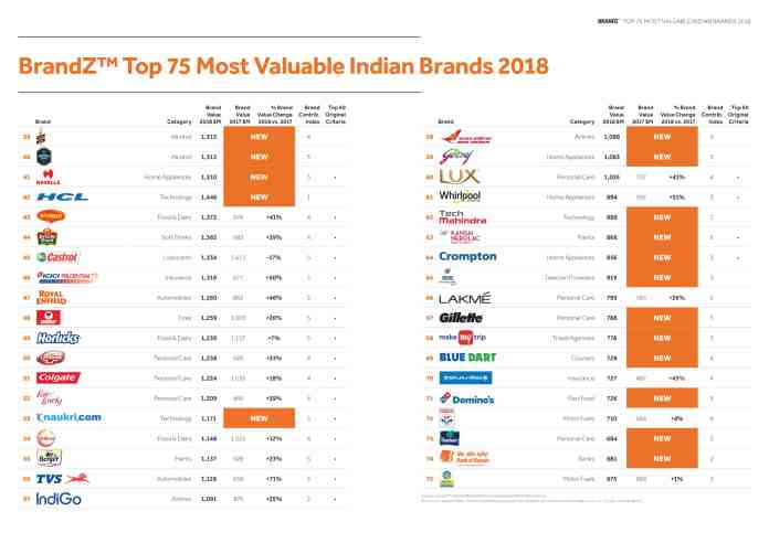 https://i2.wp.com/mediabrief.com/wp-content/uploads/2018/09/image-India-Ranking-Table-WPP-Kantar-Millward-Brown-BrandZ-India-2018-reort-Mediabrief-2.jpg?resize=696%2C492&ssl=1