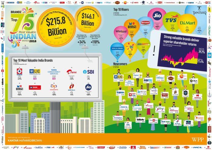image-India-infographic-WPP-Kantar-Millward-Brown-BrandZ-India-2018-report-Mediabrief