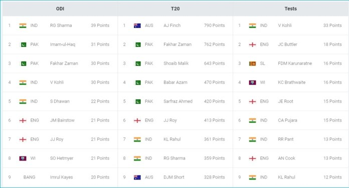 image Ceat Cricket Ratings and Rohit Sharma CEAT Bat Endrosement deal