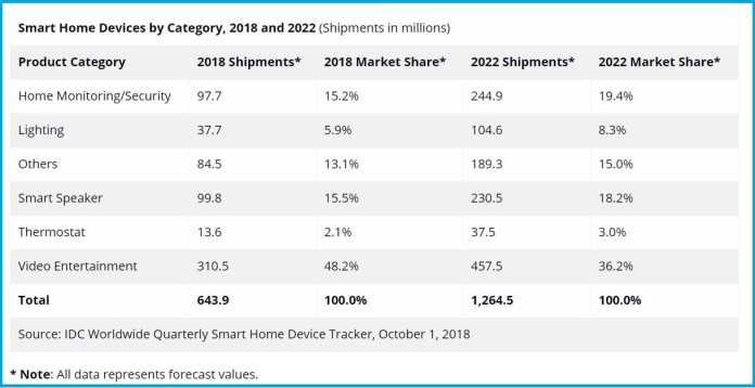 image-IDC-Forecast-Table-Smart-Home-Device-Shipments-to-Reach-230-Million-Units-in-2022-MediaBrief