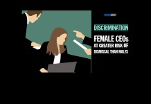 i9mage-discrimination-female-ceos-at-greater-risk-of-dismissal-than-males-says-study-ians-mediabrief