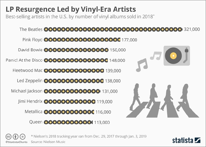 image-Top-selling-artists-on-Vinyl-Records-in-USA-in-2018---mediabrief-1