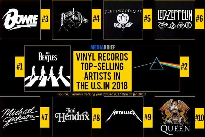 image-Top-selling-artists-on-Vinyl-Records-in-USA-in-2018---mediabrief