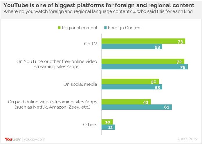 image-02-Indians-prefer-subtitled-foreign-regional-content-YouGov-Survey-June 2019-MediaBrief